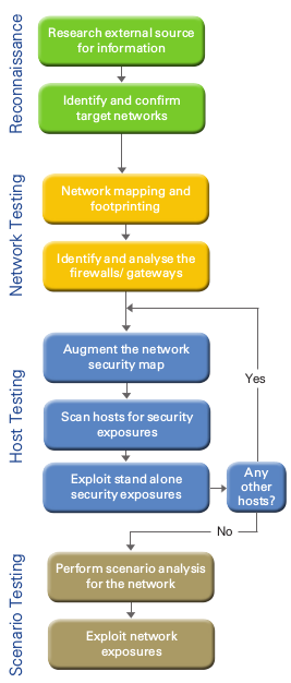 Network Infrastructure Testing